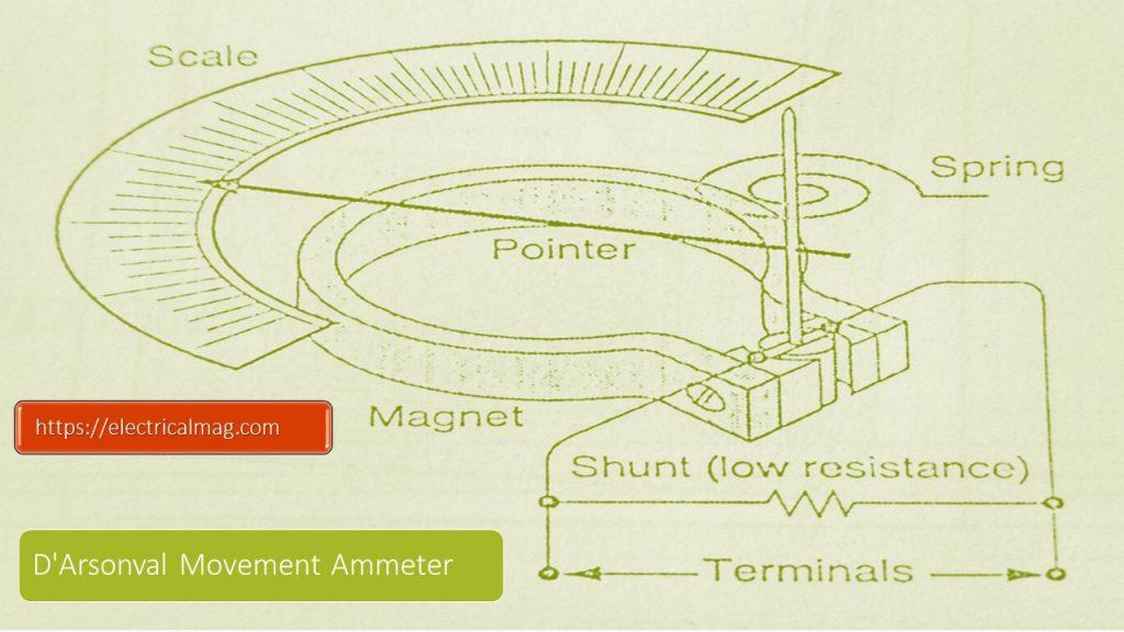 measuring current ampere meter