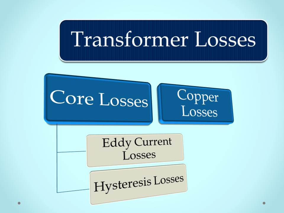Transformer Losses And Efficiency
