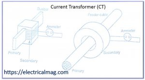 instrument transformer CT